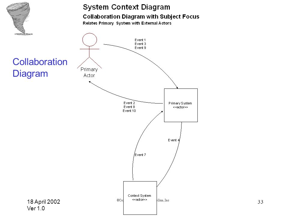 18 April 2002 Ver 1.0 ©Copyright 2001 Rockwell Collins, Inc 33 Collaboration Diagram