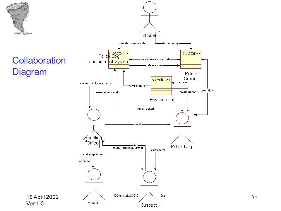 18 April 2002 Ver 1.0 ©Copyright 2001 Rockwell Collins, Inc 34 Collaboration Diagram