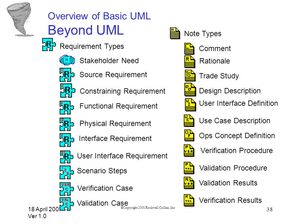 18 April 2002 Ver 1.0 ©Copyright 2001 Rockwell Collins, Inc 38 Overview of Basic UML Beyond UML Stakeholder Need Constraining Requirement Requirement