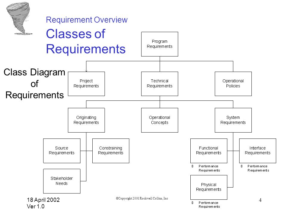 18 April 2002 Ver 1.0 ©Copyright 2001 Rockwell Collins, Inc 5 Requirement Overview Classes of Requirements –Program Requirements: Defines what a contractor must do to fulfill contractual obligations (i.e.
