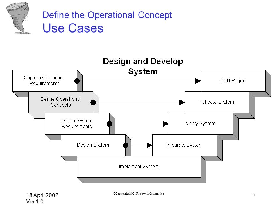 18 April 2002 Ver 1.0 ©Copyright 2001 Rockwell Collins, Inc 18 Define the Operational Concept Use Cases & Scenarios Capture the following information to fully define a use case scenario: Use Case Name Feature Set: Relationship between this use case and the principle requirements or originating requirements.