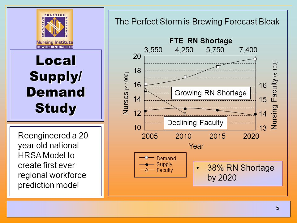 5 Local Supply/ Demand Study Reengineered a 20 year old national HRSA Model to create first ever regional workforce prediction model 38% RN Shortage by 2020 2005 2010 2015 2020 Year Nurses (x 1000) Nursing Faculty (x 100) 20 18 16 14 12 10 16 15 14 13 Demand Supply Faculty FTE RN Shortage 3,550 4,250 5,750 7,400 Growing RN Shortage Declining Faculty The Perfect Storm is Brewing Forecast Bleak