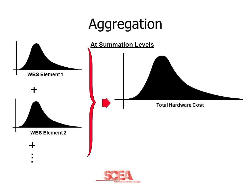 Aggregation + +. WBS Element 1 WBS Element 2 Total Hardware Cost At Summation Levels..