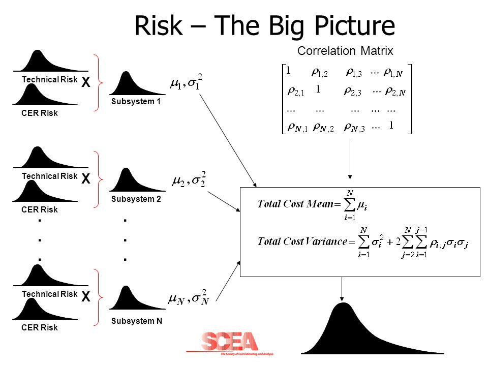 Risk – The Big Picture X CER Risk Technical Risk X CER Risk Technical Risk X CER Risk Technical Risk...... Subsystem 1 Subsystem 2 Subsystem N...... C