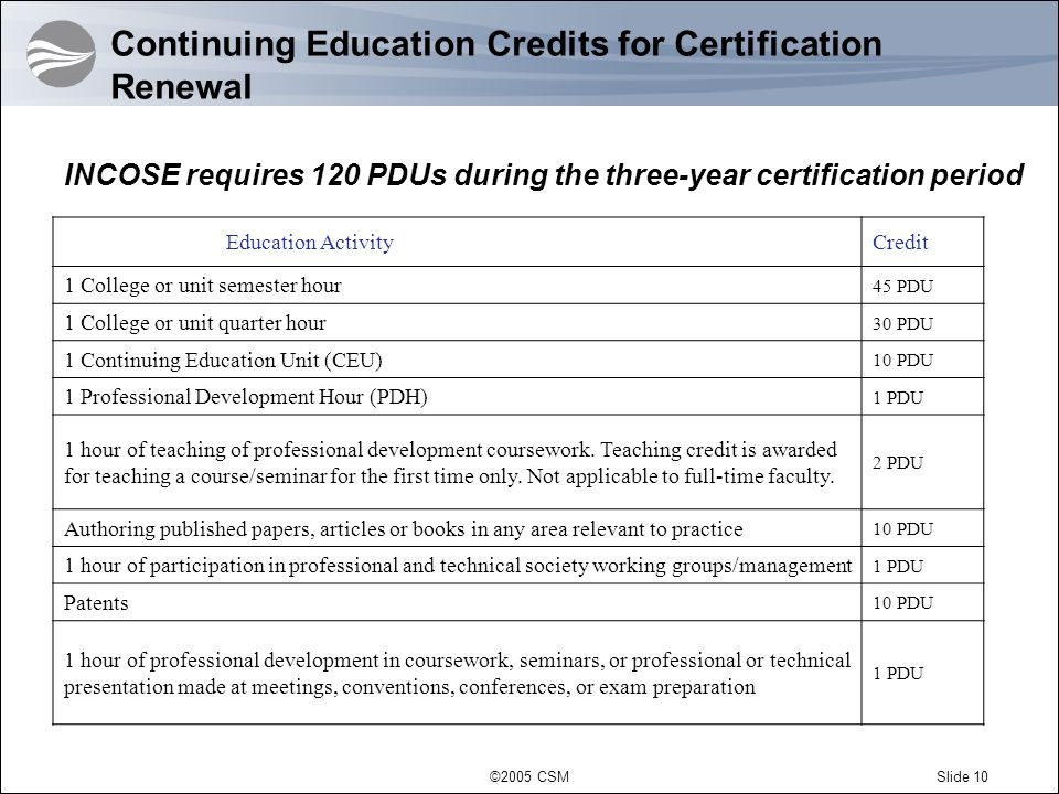 ©2005 CSMSlide 10 Education ActivityCredit 1 College or unit semester hour 45 PDU 1 College or unit quarter hour 30 PDU 1 Continuing Education Unit (C