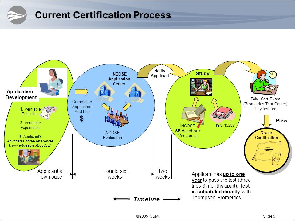 ©2005 CSMSlide 40 Next Steps Finalize your application form Be sure to communicate with your references Submit the application to INCOSE Upon acceptance from INCOSE, schedule you certification examination with Thomson Prometric (directions will be included in your acceptance letter)