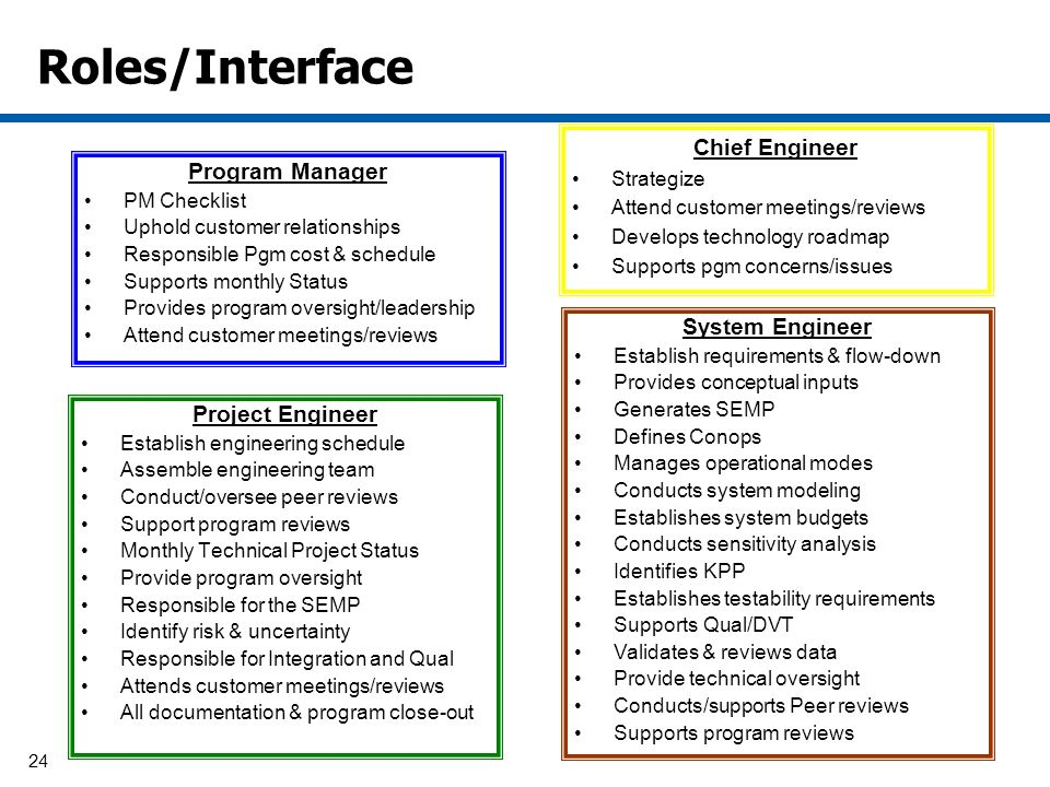 24 Roles/Interface Program Manager PM Checklist Uphold customer relationships Responsible Pgm cost & schedule Supports monthly Status Provides program oversight/leadership Attend customer meetings/reviews Project Engineer Establish engineering schedule Assemble engineering team Conduct/oversee peer reviews Support program reviews Monthly Technical Project Status Provide program oversight Responsible for the SEMP Identify risk & uncertainty Responsible for Integration and Qual Attends customer meetings/reviews All documentation & program close-out Chief Engineer Strategize Attend customer meetings/reviews Develops technology roadmap Supports pgm concerns/issues System Engineer Establish requirements & flow-down Provides conceptual inputs Generates SEMP Defines Conops Manages operational modes Conducts system modeling Establishes system budgets Conducts sensitivity analysis Identifies KPP Establishes testability requirements Supports Qual/DVT Validates & reviews data Provide technical oversight Conducts/supports Peer reviews Supports program reviews