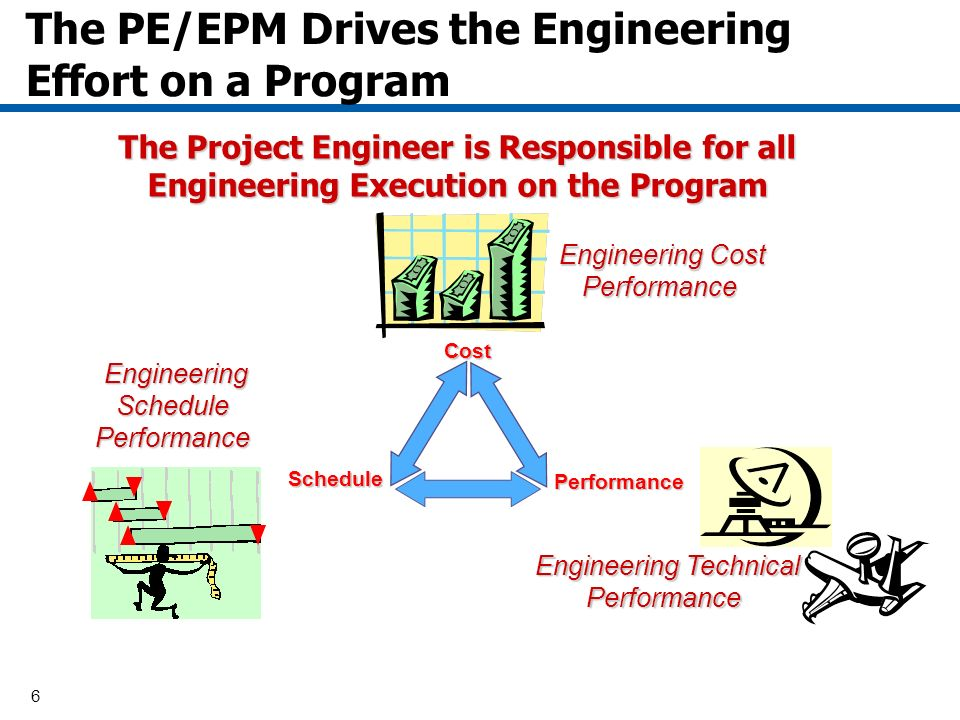 6 The PE/EPM Drives the Engineering Effort on a Program The Project Engineer is Responsible for all Engineering Execution on the Program Engineering Cost Performance Engineering Cost Performance Engineering Schedule Performance Engineering Schedule Performance Engineering Technical Performance Engineering Technical Performance Performance ScheduleCost