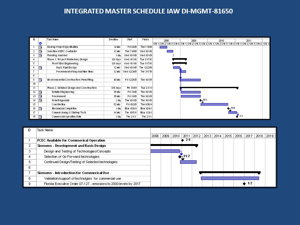 INTEGRATED MASTER SCHEDULE IAW DI-MGMT-81650