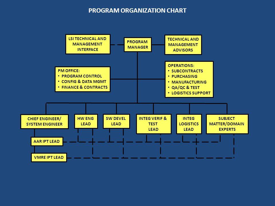 LSI TECHNICAL AND MANAGEMENT INTERFACE PROGRAM ORGANIZATION CHART CHIEF ENGINEER/ SYSTEM ENGINEER VMRE IPT LEAD INTEG VERIF & TEST LEAD SW DEVEL LEAD