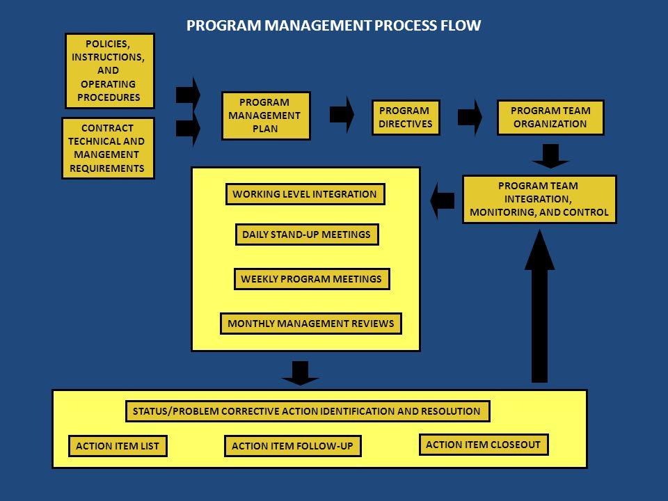 PROGRAM MANAGEMENT PROCESS FLOW CONTRACT TECHNICAL AND MANGEMENT REQUIREMENTS PROGRAM DIRECTIVES PROGRAM TEAM ORGANIZATION PROGRAM MANAGEMENT PLAN POL
