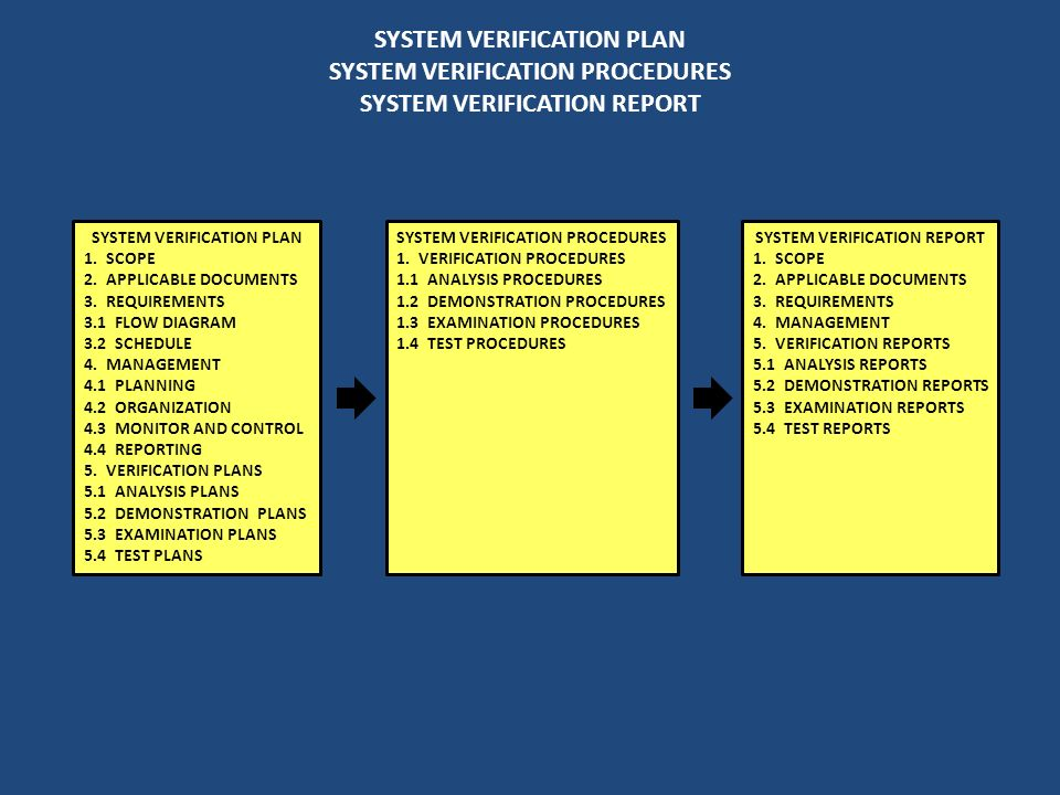 SYSTEM VERIFICATION PLAN SYSTEM VERIFICATION PROCEDURES SYSTEM VERIFICATION REPORT SYSTEM VERIFICATION PLAN 1. SCOPE 2. APPLICABLE DOCUMENTS 3. REQUIR