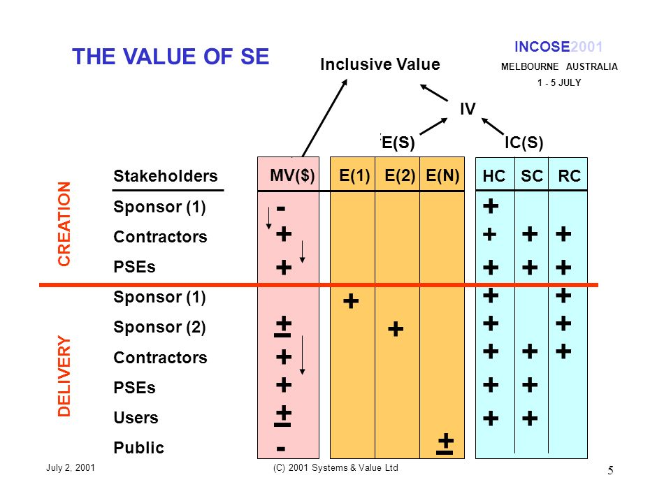 5 MV($) E(1) E(2) E(N) E(S)IC(S) HC SC RC July 2, 2001 (C) 2001 Systems & Value Ltd INCOSE2001 MELBOURNE AUSTRALIA 1 - 5 JULY THE VALUE OF SE Stakeholders Sponsor (1) Contractors PSEs Sponsor (1) Sponsor (2) Contractors PSEs Users Public CREATION DELIVERY - + + + + + + - + + + V(CE) E(S) V(ME)IV Inclusive Value + ++ ++ + + + + + + + + + + + + +