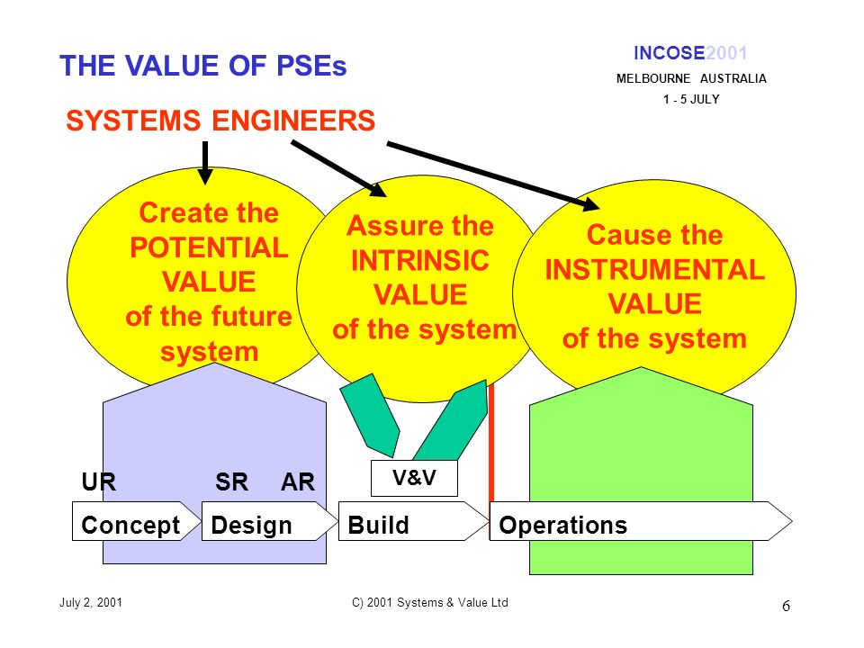 6 System Creation System Delivery INCOSE2001 MELBOURNE AUSTRALIA 1 - 5 JULY July 2, 2001 C) 2001 Systems & Value Ltd THE VALUE OF PSEs SYSTEMS ENGINEERS Create the POTENTIAL VALUE of the future system Assure the INTRINSIC VALUE of the system Cause the INSTRUMENTAL VALUE of the system DesignConceptBuildOperations UR SR AR V&V V&V