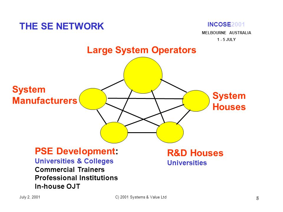 8 INCOSE2001 MELBOURNE AUSTRALIA 1 - 5 JULY July 2, 2001 C) 2001 Systems & Value Ltd THE SE NETWORK System Manufacturers Large System Operators System Houses R&D Houses Universities PSE Development: Universities & Colleges Commercial Trainers Professional Institutions In-house OJT