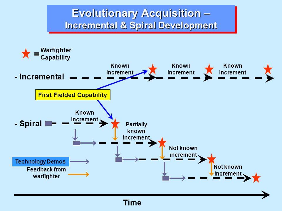 Evolutionary Acquisition – Incremental & Spiral Development Time - Incremental - Spiral Warfighter Capability Known increment Partially known incremen