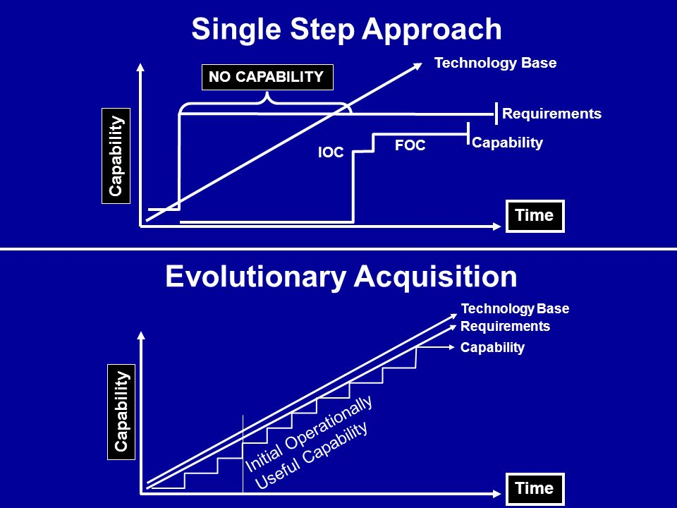Time Capability Evolutionary Acquisition Initial Operationally Useful Capability Technology Base Requirements Capability Time NO CAPABILITY Capability