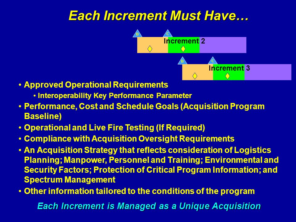 Each Increment Must Have… Approved Operational Requirements Interoperability Key Performance Parameter Performance, Cost and Schedule Goals (Acquisiti