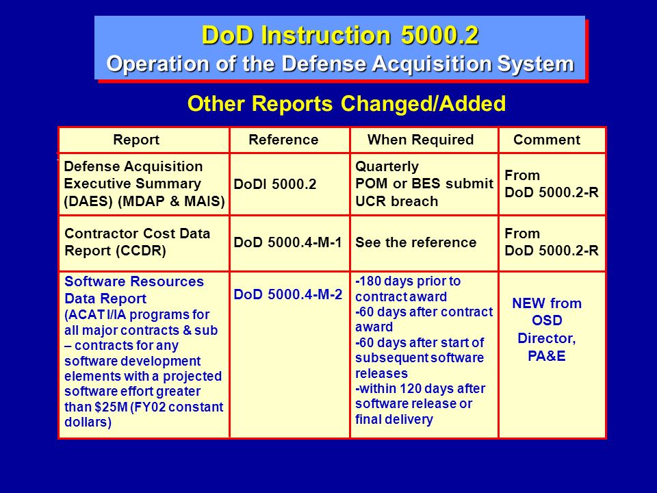 Defense Acquisition Executive Summary (DAES) (MDAP & MAIS) DoDI 5000.2 Quarterly POM or BES submit UCR breach From DoD 5000.2-R Contractor Cost Data R