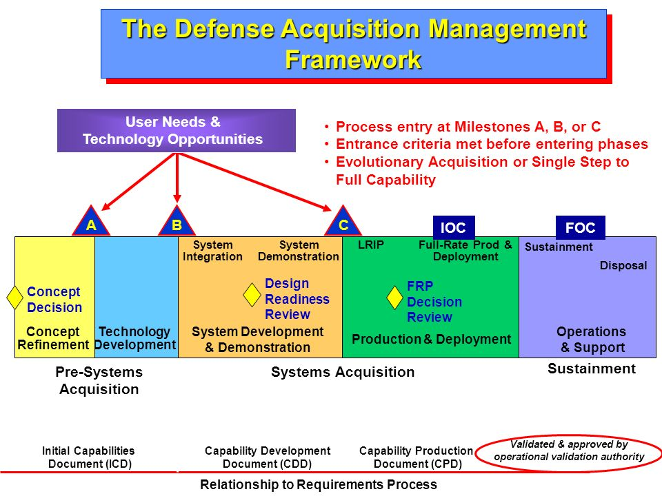 Operations & Support Sustainment Disposal FOC System Development & Demonstration System Integration System Demonstration B Pre-Systems Acquisition A T