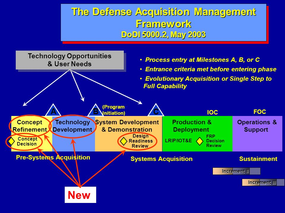 IOC BA Concept Refinement System Development & Demonstration Production & Deployment Systems Acquisition Operations & Support C Sustainment Process en