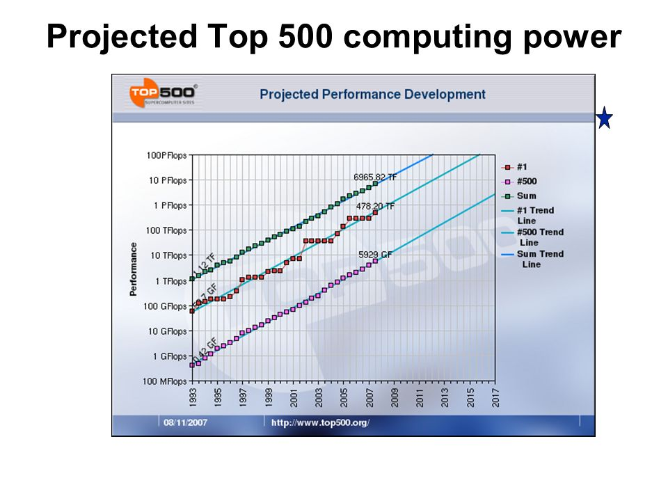 Projected Top 500 computing power