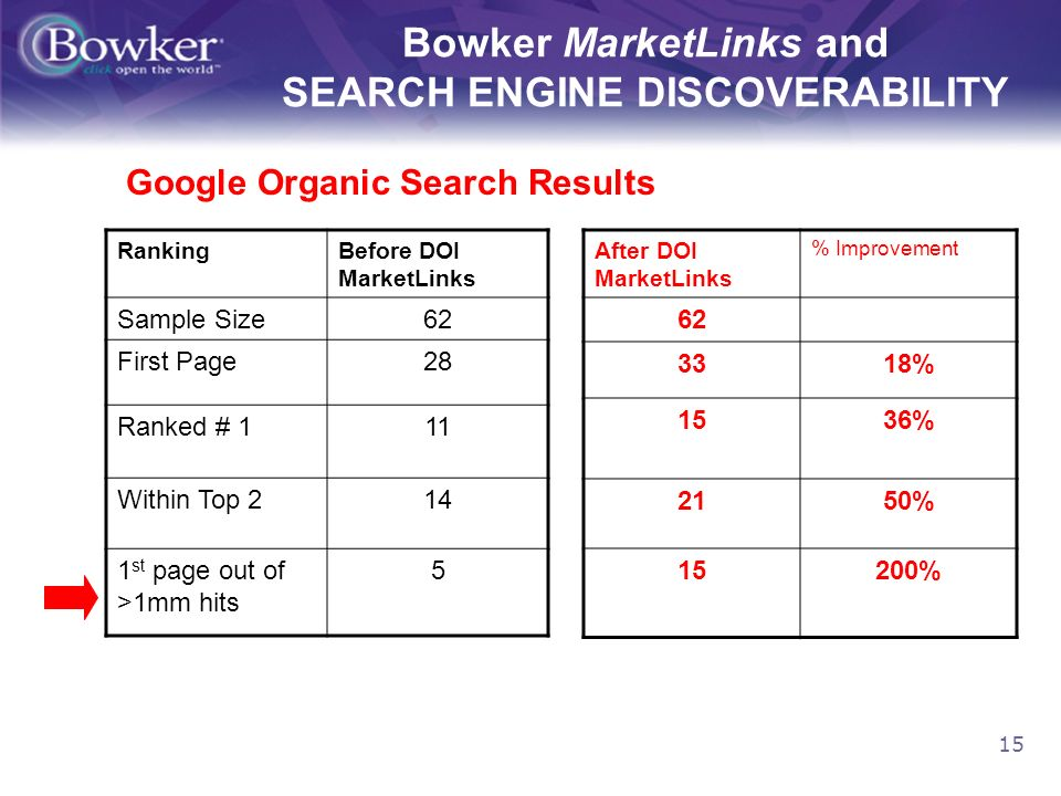 15 Bowker MarketLinks and SEARCH ENGINE DISCOVERABILITY RankingBefore DOI MarketLinks Sample Size62 First Page28 Ranked # 111 Within Top 214 1 st page out of >1mm hits 5 Google Organic Search Results After DOI MarketLinks % Improvement 62 3318% 1536% 2150% 15200%
