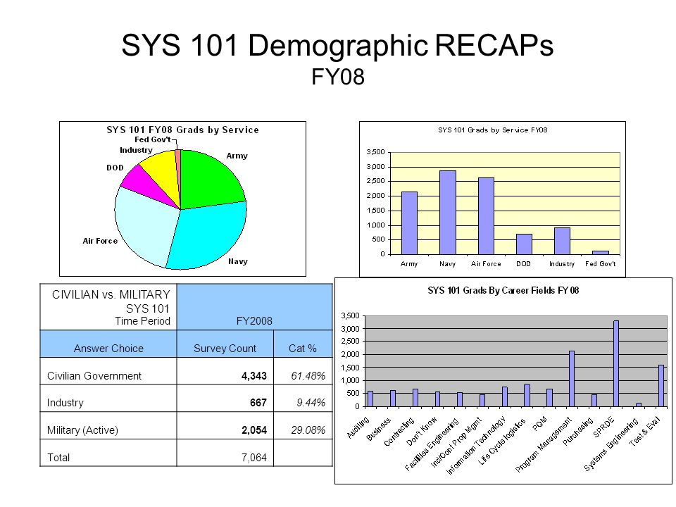 SYS 101 Demographic RECAPs FY08 CIVILIAN vs.