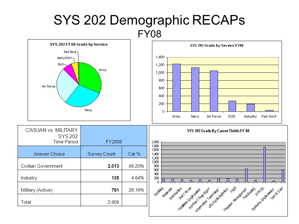 SYS 202 Demographic RECAPs FY08 CIVILIAN vs.