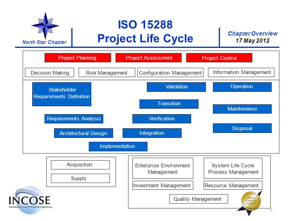 Chapter Overview 17 May 2012 North Star Chapter 7 ISO 15288 Project Life Cycle Stakeholder Requirements Definition VerificationRequirements Analysis T