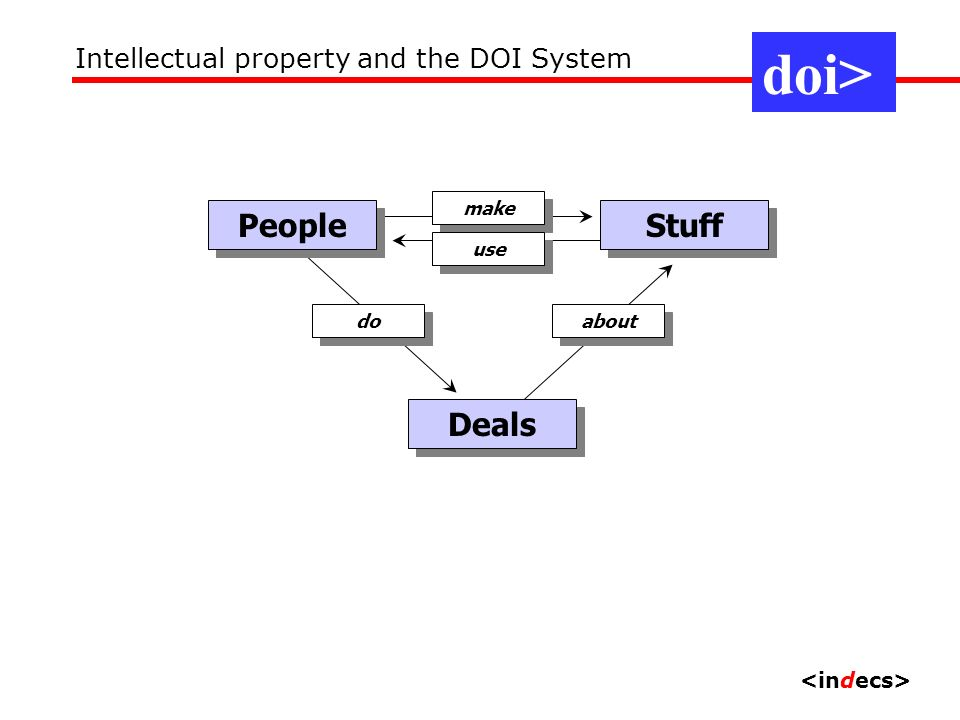 People make Stuff use Deals about do doi> Intellectual property and the DOI System