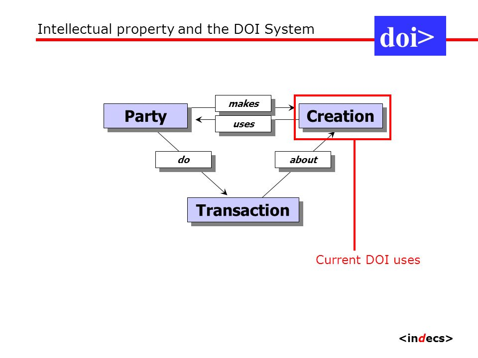 Party makes Creation uses Transaction about do View 2: commerce doi> Intellectual property and the DOI System Current DOI uses