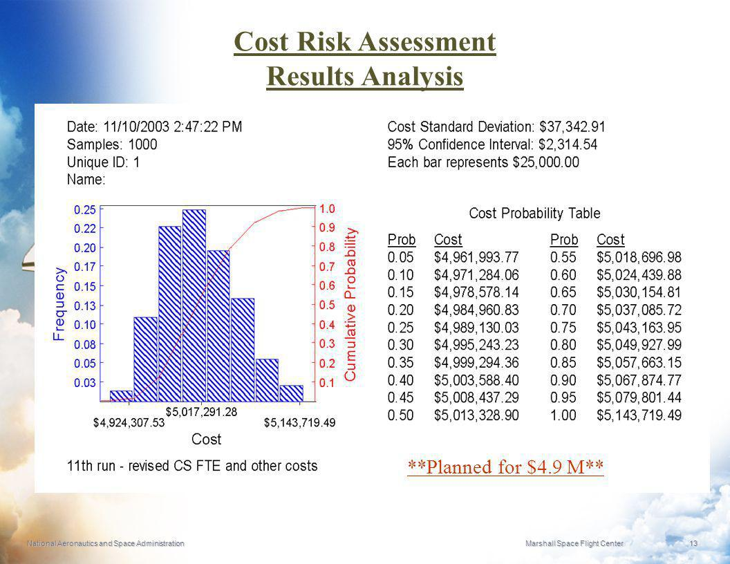 National Aeronautics and Space Administration Marshall Space Flight Center 13 Cost Risk Assessment Results Analysis **Planned for $4.9 M**