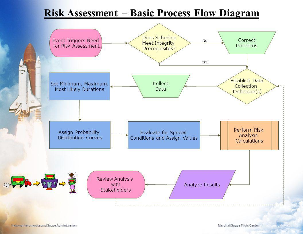 National Aeronautics and Space Administration Marshall Space Flight Center 4 Risk Assessment – Basic Process Flow Diagram Event Triggers Need for Risk