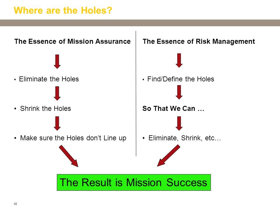 18 Where are the Holes? The Essence of Mission Assurance Eliminate the Holes Shrink the Holes Make sure the Holes dont Line up The Essence of Risk Man