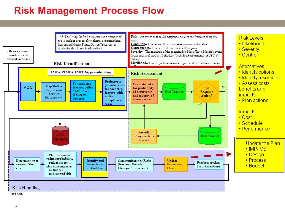 23 Risk Management Process Flow Given a current condition and desired end state Evaluate risks for probability of occurrence and severity of consequen