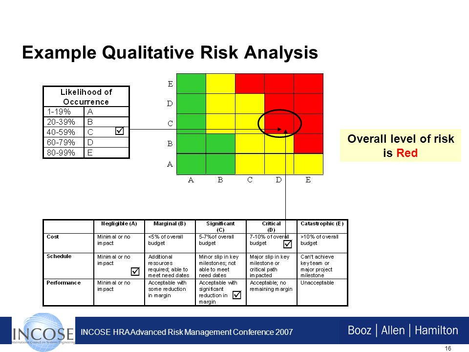 16 INCOSE HRA Advanced Risk Management Conference 2007 Example Qualitative Risk Analysis Overall level of risk is Red