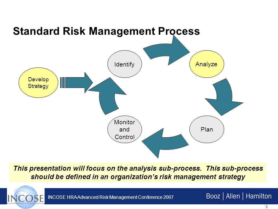 3 INCOSE HRA Advanced Risk Management Conference 2007 Standard Risk Management Process Develop Strategy This presentation will focus on the analysis sub-process.