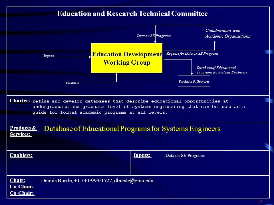 Education and Research Technical Committee Charter: Products & Services: Enablers: Chair:Co-Chair:Co-Chair: Education Development Working Group Education Development Working Group Define and develop databases that describe educational opportunities at undergraduate and graduate level of systems engineering that can be used as a guide for formal academic programs at all levels.