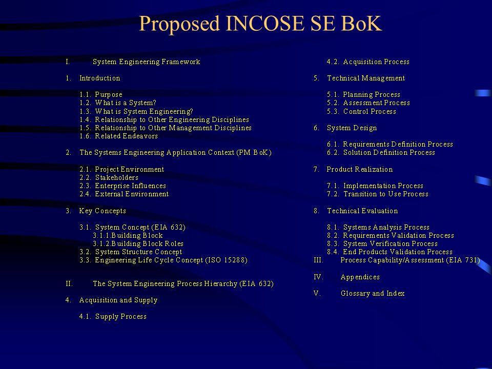 Proposed INCOSE SE BoK