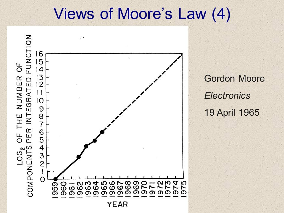 Views of Moores Law (4) Gordon Moore Electronics 19 April 1965