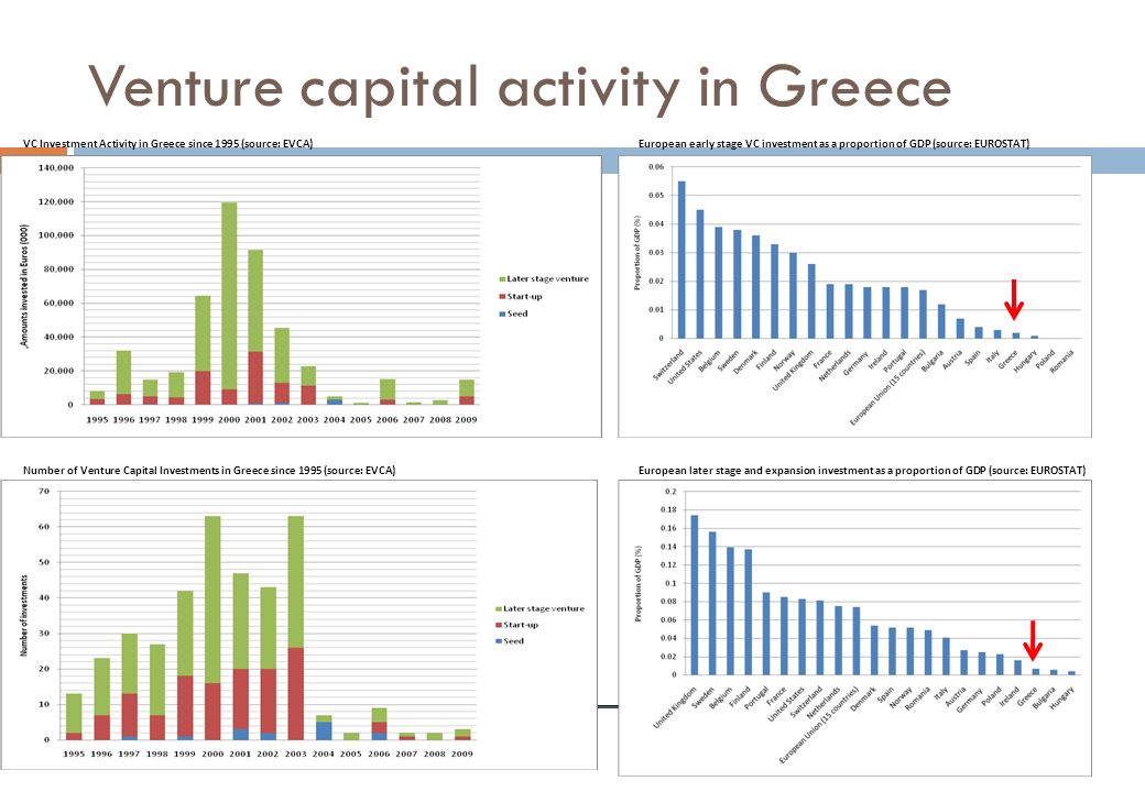 Venture capital activity in Greece VC Investment Activity in Greece since 1995 (source: EVCA)European early stage VC investment as a proportion of GDP
