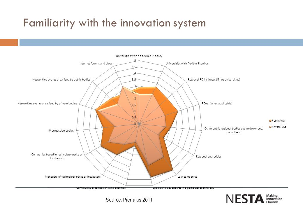 Familiarity with the innovation system Source: Pierrakis 2011