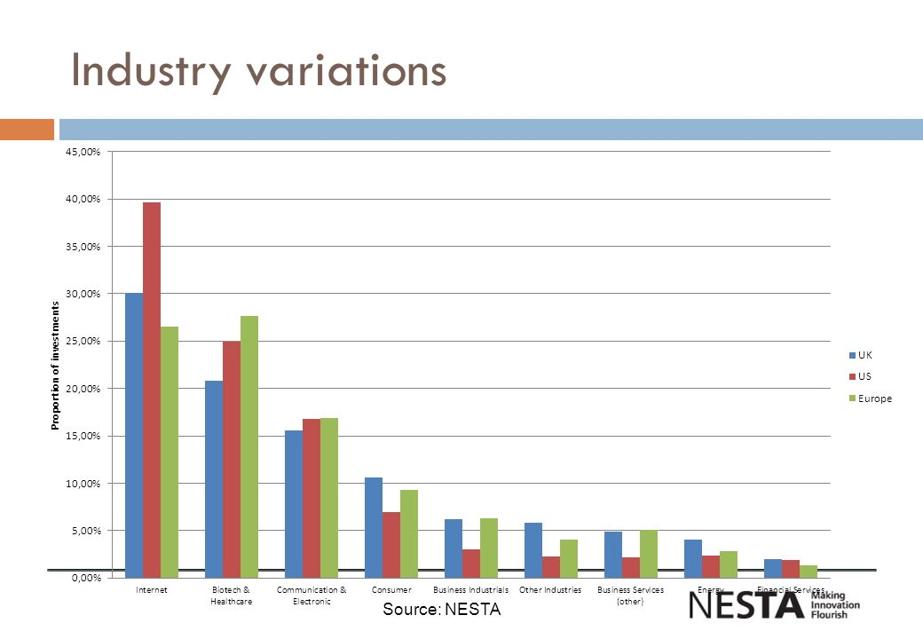 Industry variations Source: NESTA