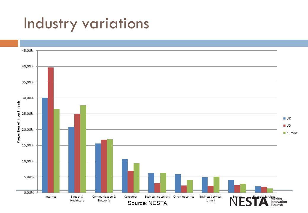 Industry variations Source: NESTA