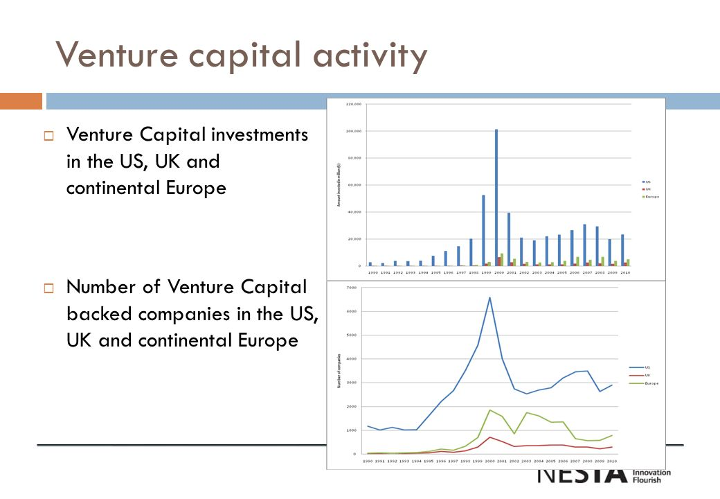 Venture capital activity Venture Capital investments in the US, UK and continental Europe Number of Venture Capital backed companies in the US, UK and