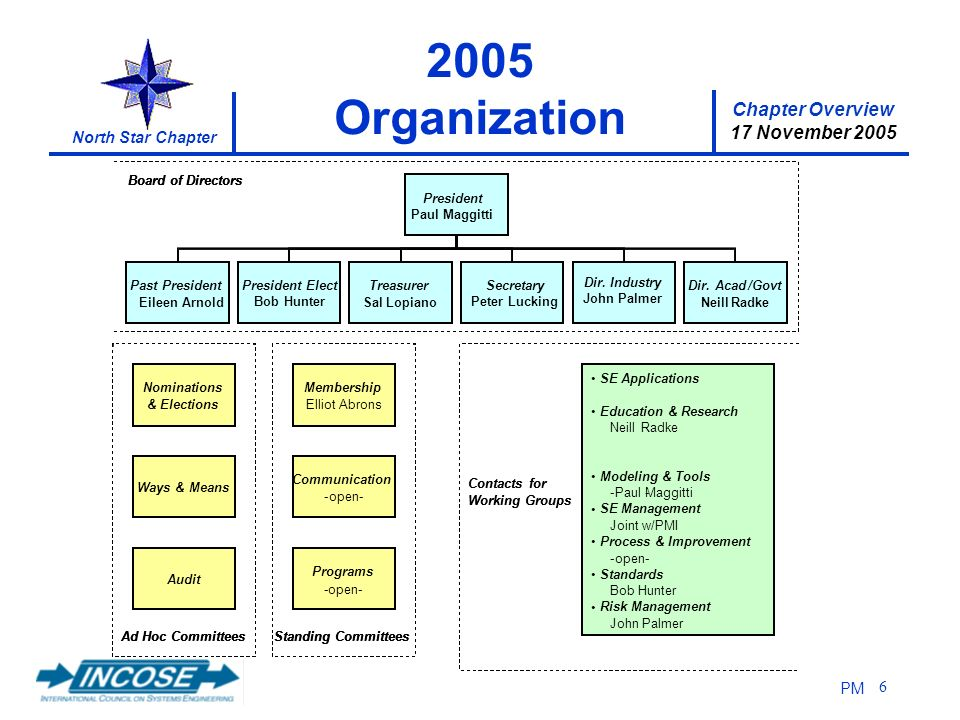Chapter Overview 17 November 2005 North Star Chapter PM Organization Nominations & Elections Ways & Means Audit Ad Hoc Committees Membership ElliotAbrons Communication -open- Programs PaulMaggitti Standing Committees President Secretary KrisBlanshan Treasurer Hugh Perry Dir.