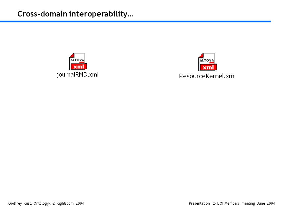 Godfrey Rust, Ontologyx © Rightscom 2004Presentation to DOI Members meeting June 2004 Cross-domain interoperability…