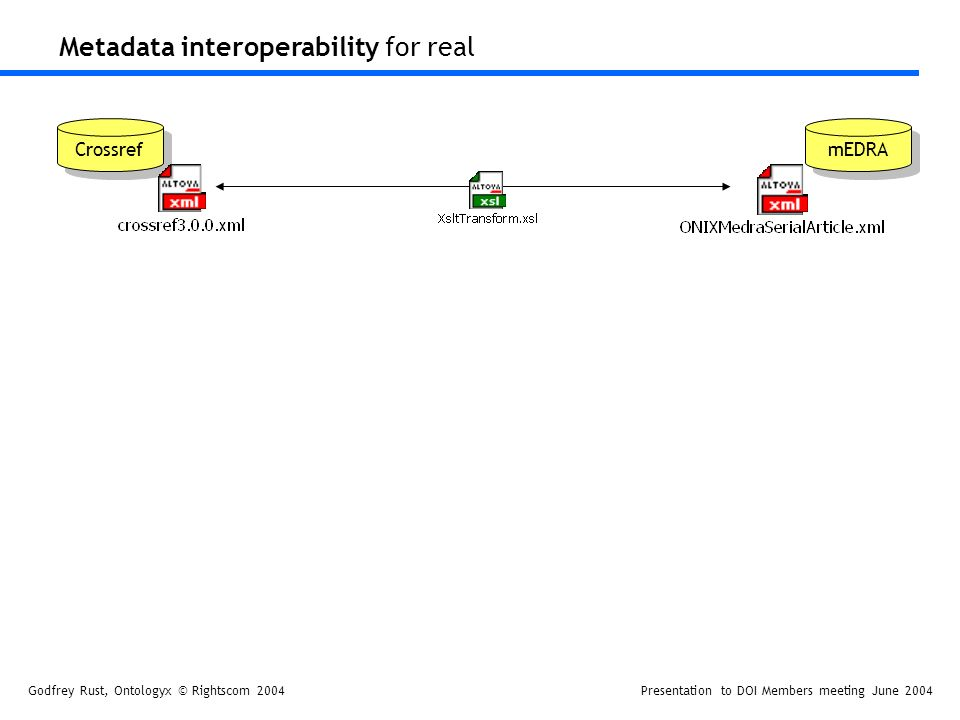 Godfrey Rust, Ontologyx © Rightscom 2004Presentation to DOI Members meeting June 2004 Crossref mEDRA Metadata interoperability for real