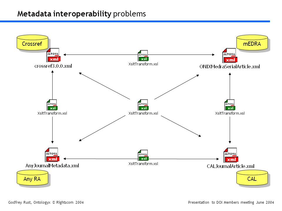 Godfrey Rust, Ontologyx © Rightscom 2004Presentation to DOI Members meeting June 2004 Metadata interoperability problems Crossref Any RA mEDRA CAL